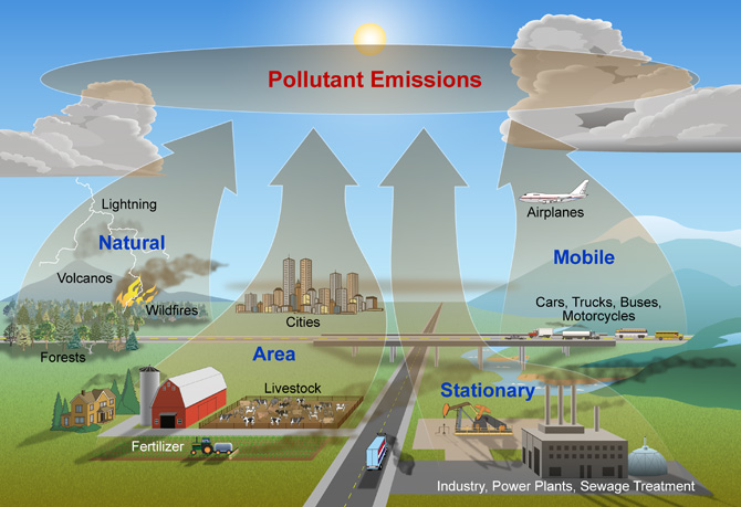 causes pollution air